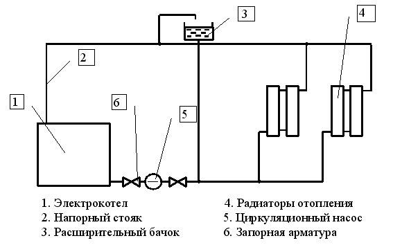 Монтаж котла в систему отопления