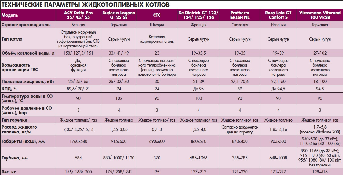 Технические параметры жидкотопливных котлов