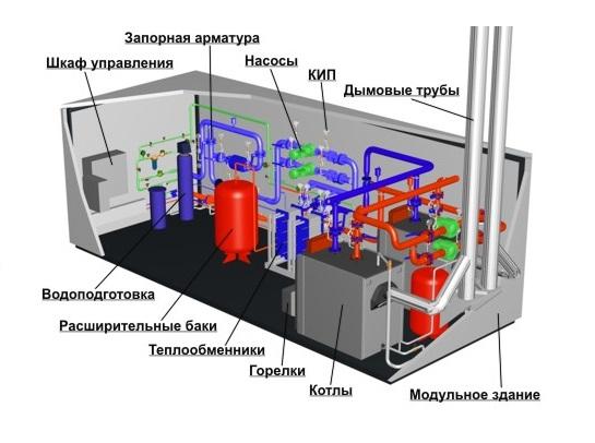 Устройство котельной на жидком топливе