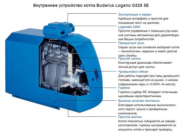 Внутреннее устройство котла на дизельном толпиве  Buderus Logano G225 SE