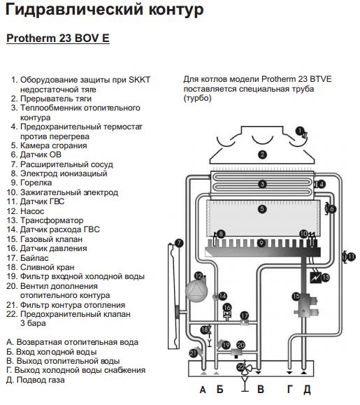 Гидравлический контур энергонезависимого котла Protherm