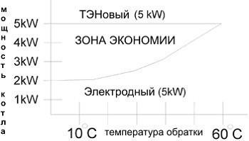 График эффективности ионного котла и ТЭНового