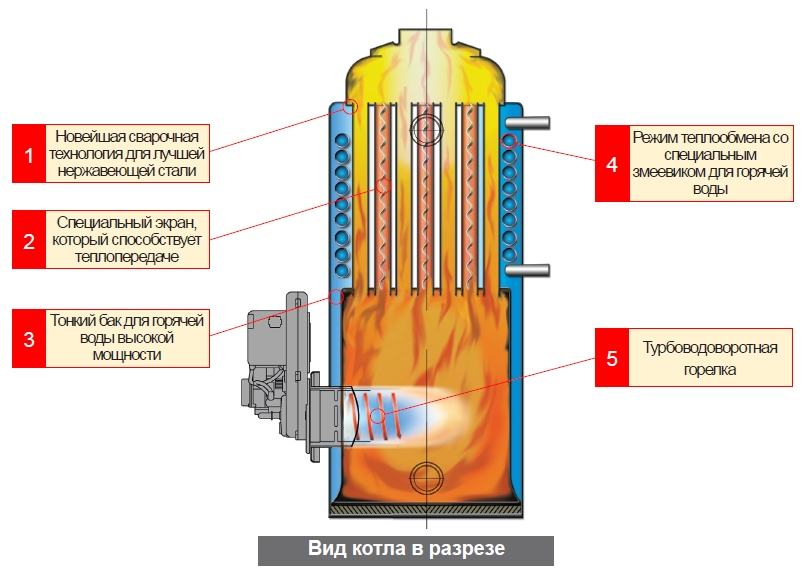Котел дизельный Китурами - внутреннее устройство