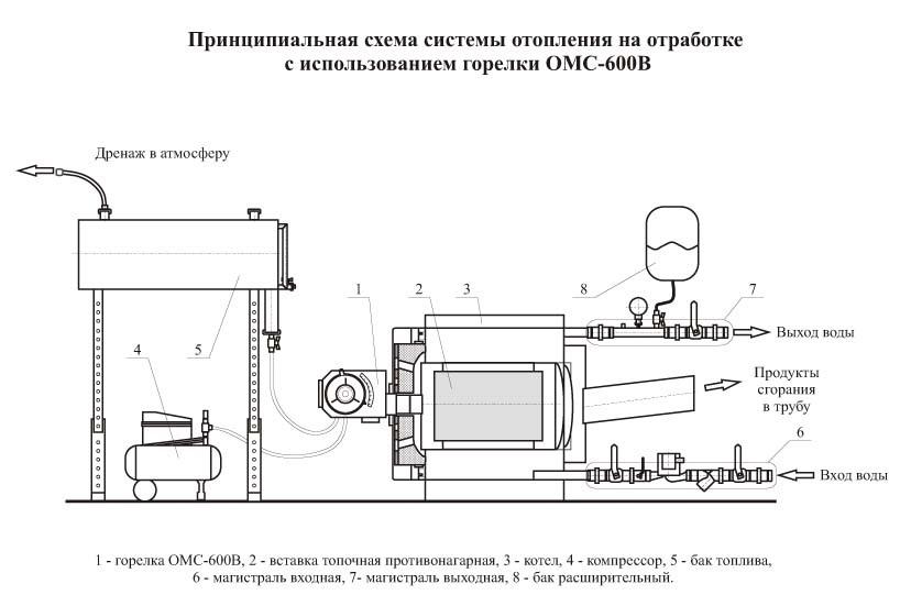 Принципиальная схема работы котлов на отработанном масле