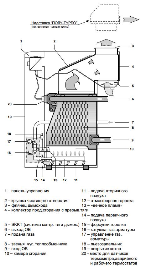 Устройство энергозависимого котла Protherm МЕДВЕДЬ