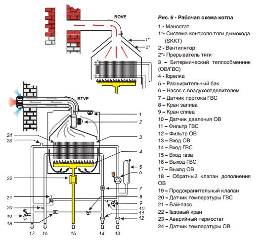 Рабочая схема энергонезависимого газового котла Русь Protherm