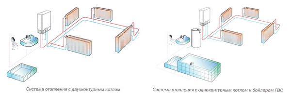 Схема подключения одно- и двухконтурных котлов