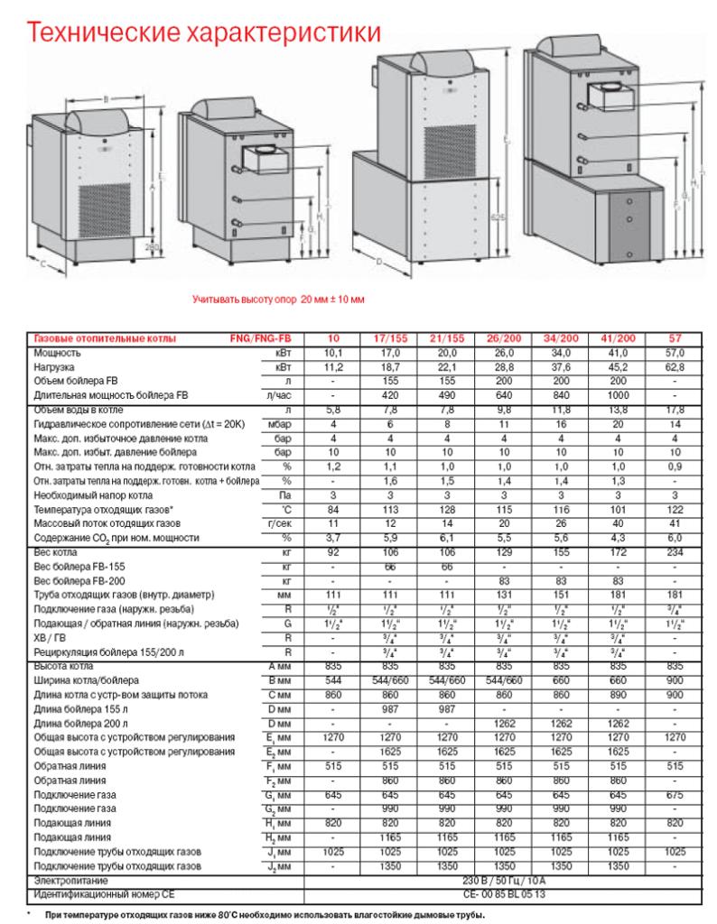 Технические характеристики и физические размеры котлов