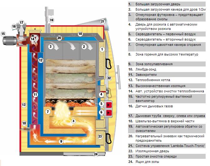 Устройство газогенераторного (пиролизного) котла, агрегат в разрезе