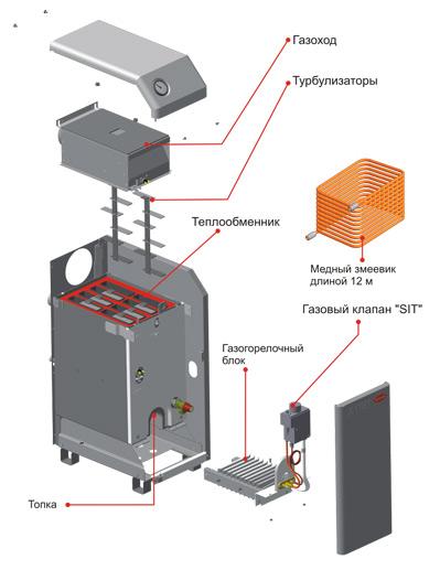 Внутреннее устройство котла ATEM