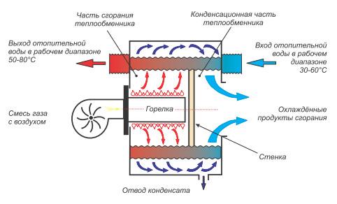 Экономия ресурсов с конденсационным котлом