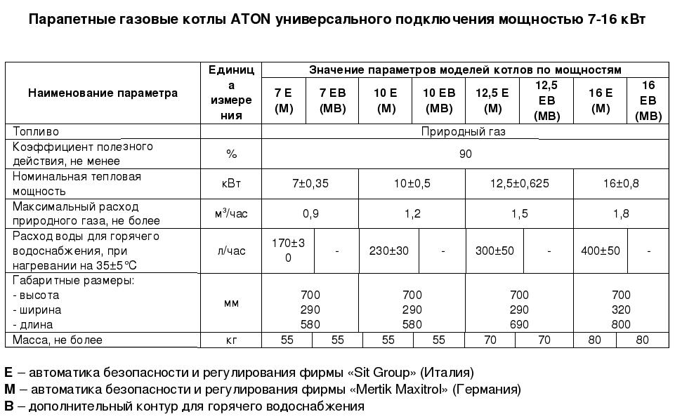 Технические характеристики котлов парапетных ATON