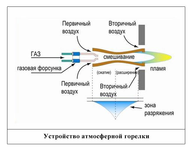 Устройство атмосферной газовой горелки