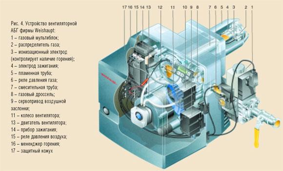 Устройство вентиляторной горелки АБГ